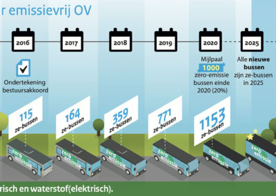 Mijlpaal van duizend elektrische bussen gepasseerd