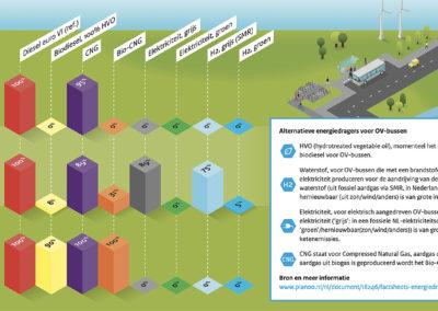 Uitstoot ov-bussen op verschillende energiedragers
