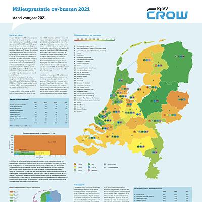 Poster Milieuprestatie ov-bussen, editie 2021